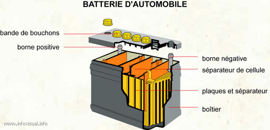 Batterie automobile